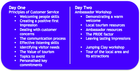 Principles Of Customer Service In Travel And Tourism